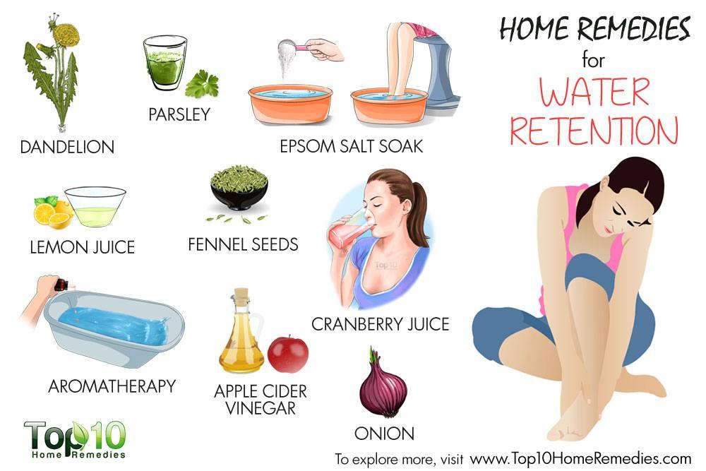 water-retention-home-remedi